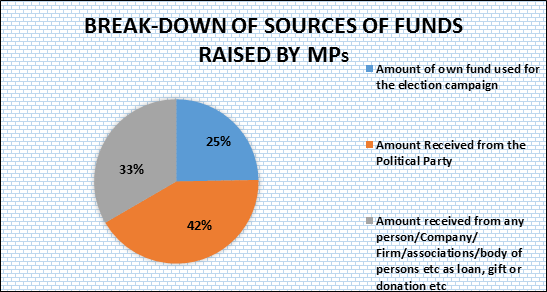 Break up of Source of Funds