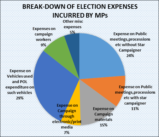 Break up of Election Expenses