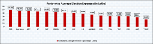 Party wise Average Election Expenses ( In lakhs )