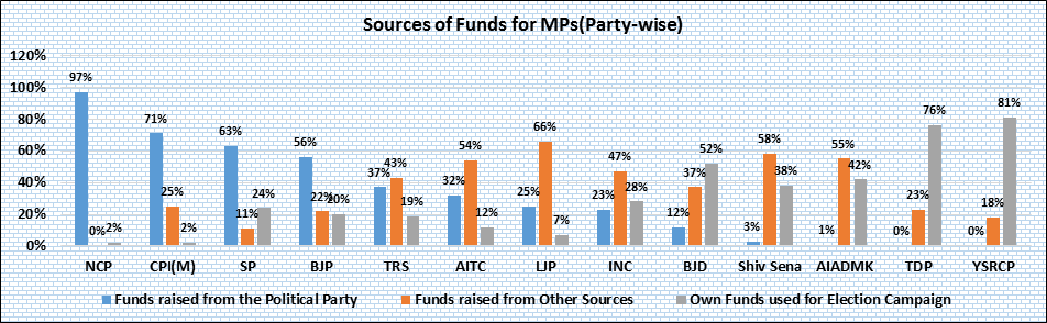 sources of Funds for MPs (Party Wise)